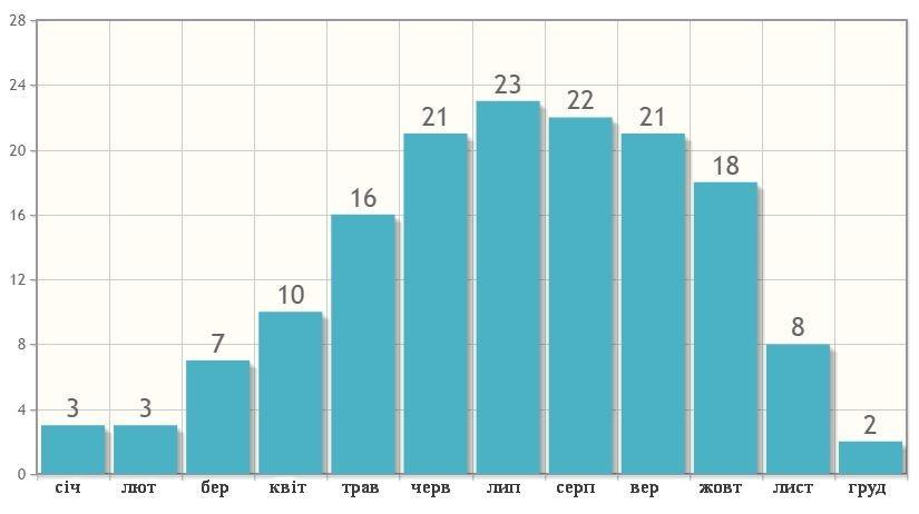 Кількість днів з опадами в Ко Чангу