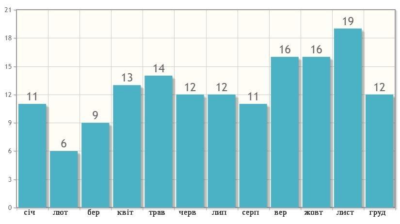 Кількість днів з опадами в Крабі