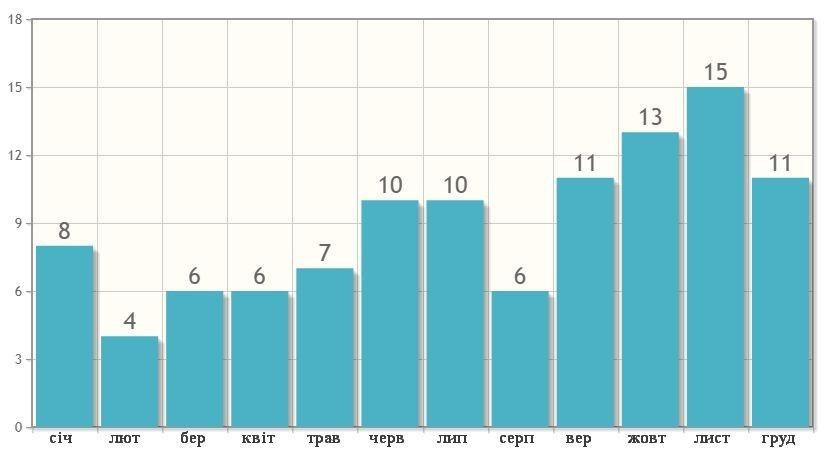 Кількість днів з опадами в Панган