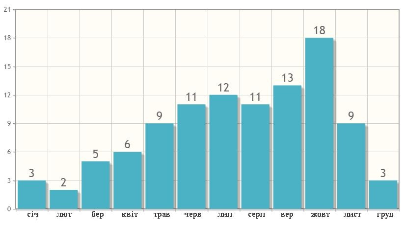 Кількість днів з опадами в Паттаї