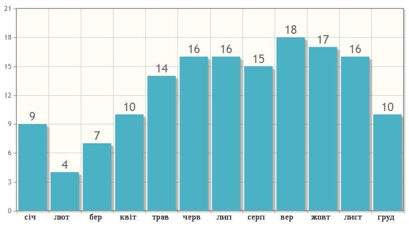 Кількість днів з опадами в Пхукеті