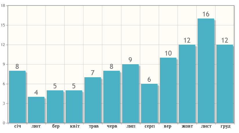 Кількість днів з опадами в Самуі